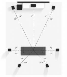 Imágen de configuración 7.1 de altavoces